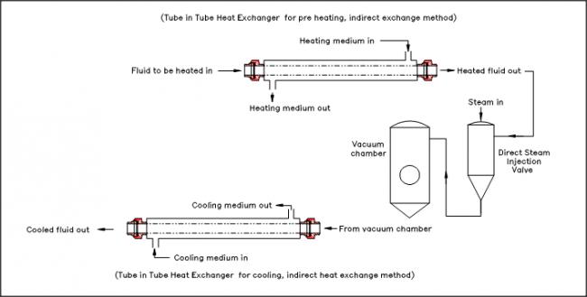 Tubular Heat Exchangers : An Introduction